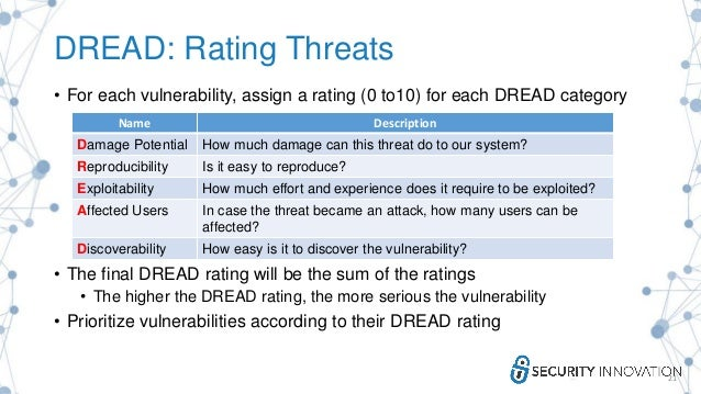 DREAD: Rating Threats • For each vulnerability, assign a rating (0 to10) for each DREAD category • The final DREAD rating ...