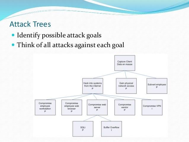 Application Threat Modeling In Risk Management