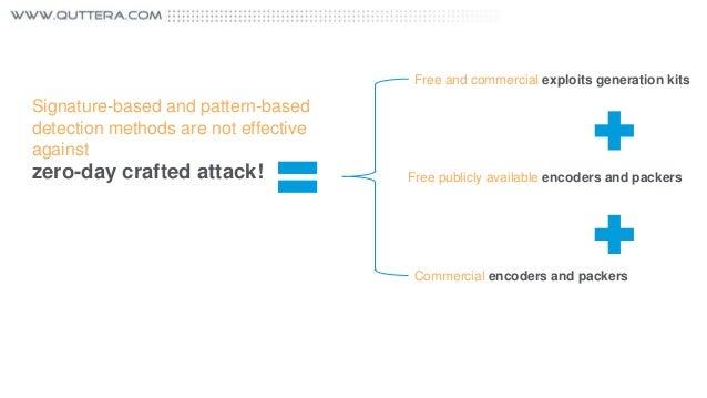 ThreatSign! - Website Anti-Malware Monitoring & Alerting Service Slide 3