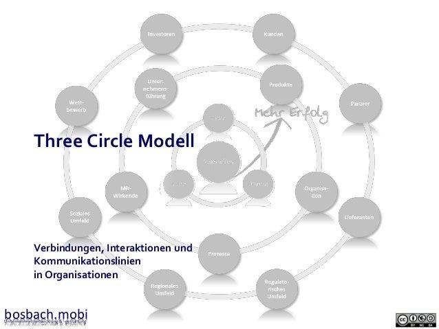 Three Circle Modell  Verbindungen, Interaktionen und Kommunikationslinien in Organisationen  bosbach.mobi Unternehmensentw...