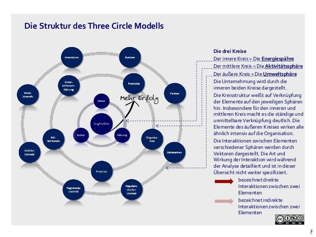 three circle model The original intent of the three-circle model was to locate individuals in the system, identify their various interests, and observe how individual and group interests and behaviors interacted the three circles can also indicate thematically, for example, that the goals of the three groups can overlap and still be distinct.