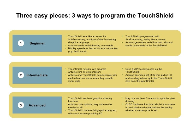 Three easy pieces: 3 ways to program the TouchShield Advanced <ul><li>TouchShield low level graphics drawing functions </l...