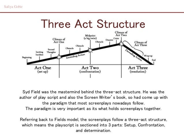how to write a three act play structure
