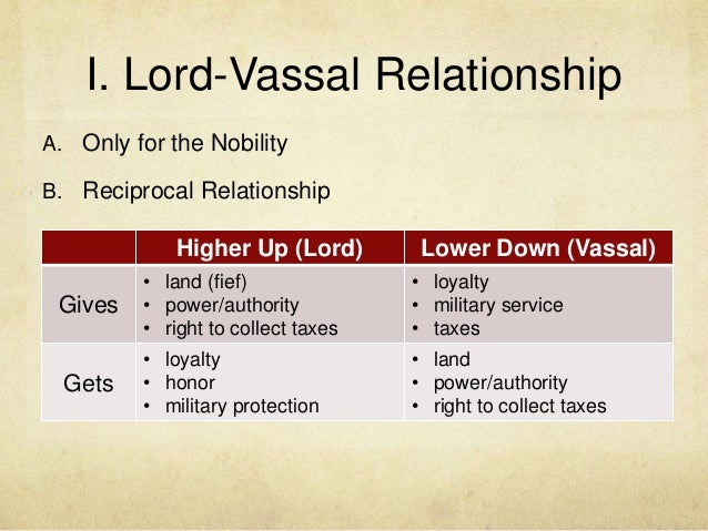 chaos of three kingdoms lord and vassal relationship