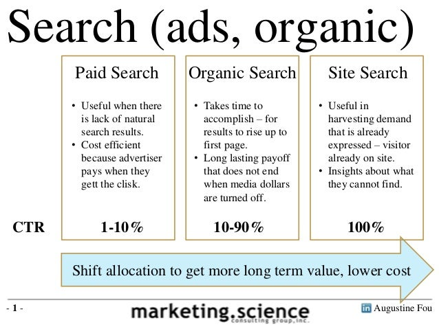 Search (ads, organic) Paid Search  Site Search  • Useful when there is lack of natural search results. • Cost efficient be...