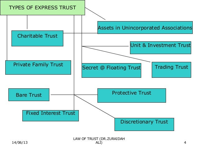 trust certainty of intention subject matter Choose from 500 different sets of trusts 3 certainties flashcards on quizlet  certainty of intention, subject matter  intention to create trust, subject matter.