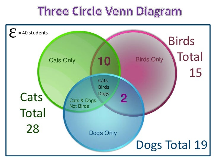 How To Draw A Venn Diagram In Math Online Schematic Diagram