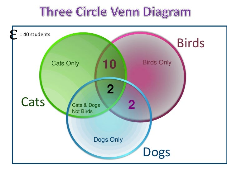 Cat triple venn diagram block and schematic diagrams three circle venn diagrams rh slideshare net triple venn diagram graphic organizers triple venn diagram examples ccuart