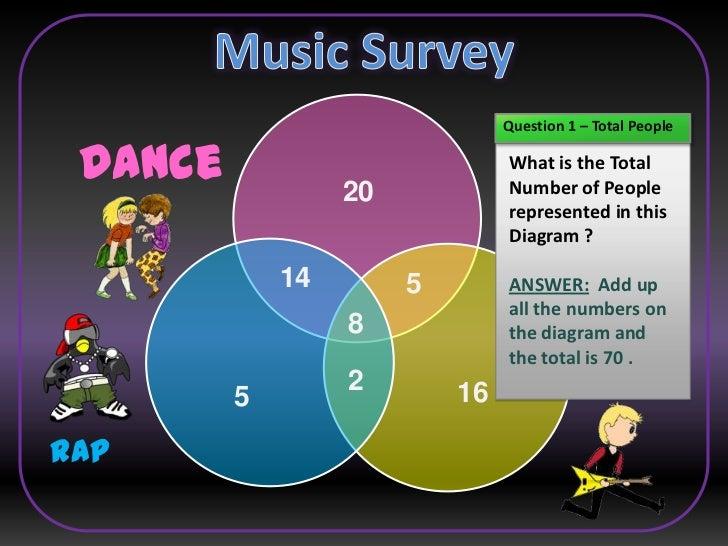 Venn Diagram Music Akbaeenw