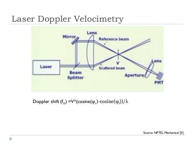 Antenna Theory Nptel