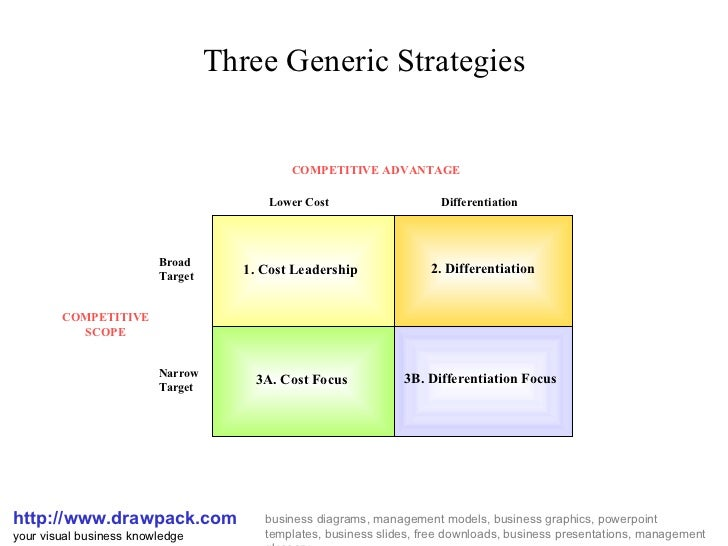 Three Generic Strategies http://www.drawpack.com your visual business knowledge business diagrams, management models, busi...