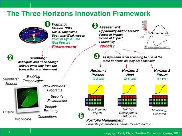 Copyright Cody Clark, Creative Commons License, 20111 The Three Horizons Innovation Framework 1 2 4 Horizon 1 Present (0-2...