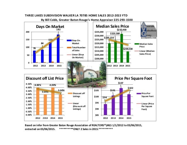 THREE LAKES SUBDIVISION WALKER LA 70785 HOME SALES 2012-2015 YTD By Bill Cobb, Greater Baton Rouge's Home Appraiser 225-29...