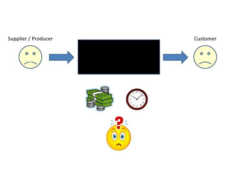 Supplier / Producer   Customer           S