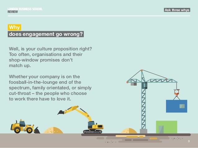 Three step fix to employee engagement | London Business School Slide 3