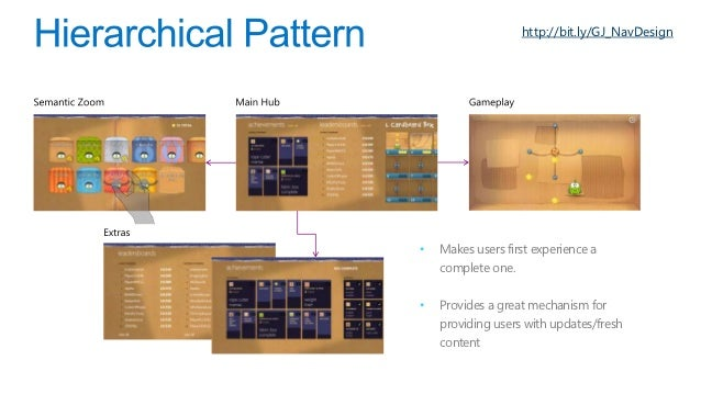 http://bit.ly/GJ_NavDesign•   Great way to keep your game    as front-and-centre    experience.•   Can use the top app bar...