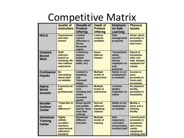 Advantage • The competitive advantage will be maintained on three fronts 1. Breadth & depth of course offerings 2. Feature...