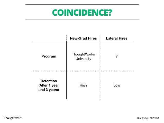 @mattphilip #XP2018 COINCIDENCE? New-Grad Hires Lateral Hires Program ThoughtWorks University ? Retention (After 1 year ...