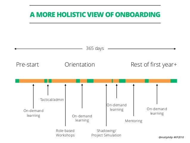 @mattphilip #XP2018 A MORE HOLISTIC VIEW OF ONBOARDING Pre-start Orientation Rest of first year+ On-demand learning Role-ba...