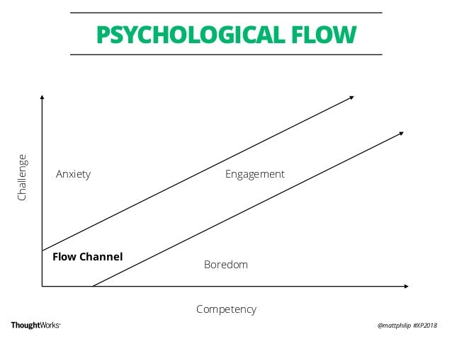 @mattphilip #XP2018 PSYCHOLOGICAL FLOW Flow Channel Challenge Competency Engagement Boredom Anxiety