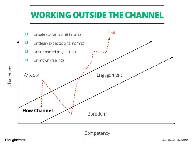 @mattphilip #XP2018 WORKING OUTSIDE THE CHANNEL Anxiety Exit Challenge Competency Boredom Flow Channel Engagement ▫︎ Unsaf...