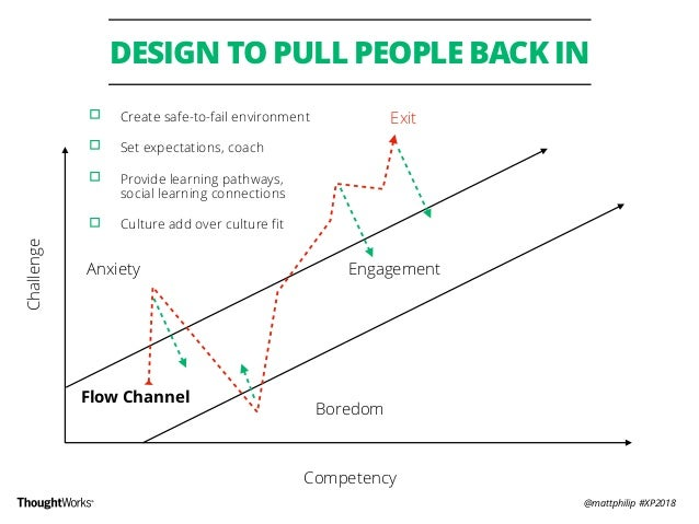 @mattphilip #XP2018 DESIGN TO PULL PEOPLE BACK IN Exit Challenge Competency Flow Channel Engagement Boredom Anxiety ▫︎ Cre...