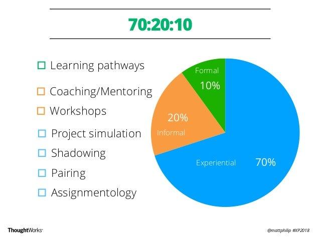 @mattphilip #XP2018 70:20:10 10% 20% 70% ▫︎Project simulation ▫︎Shadowing ▫︎Pairing ▫︎Assignmentology ▫︎Coaching/Mentoring...