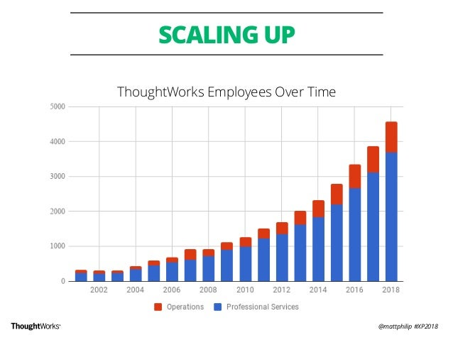 @mattphilip #XP2018 SCALING UP ThoughtWorks Employees Over Time