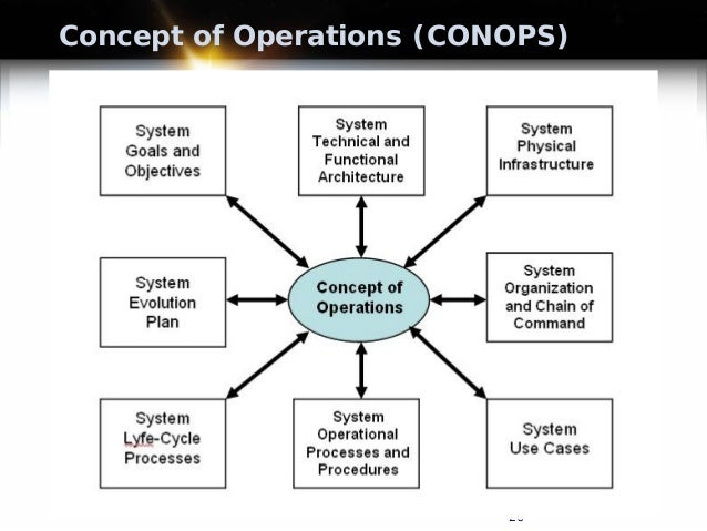 concepts of concurrent engineering ce Powerpoint presentation on concurrent engineering  of ce is re-engineering the product  the process time of concurrent and sequential engineering.