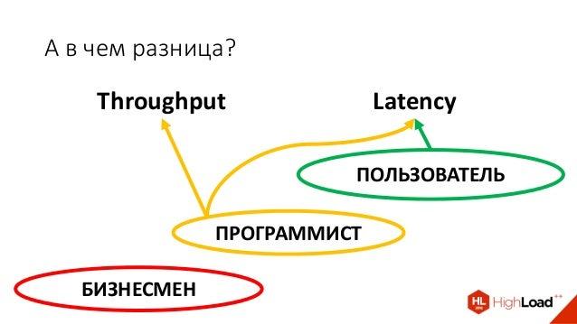 А в чем разница? Throughput Latency ПОЛЬЗОВАТЕЛЬ ПРОГРАММИСТ БИЗНЕСМЕН