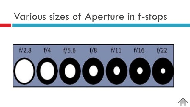Various sizes of Aperture in f-stops