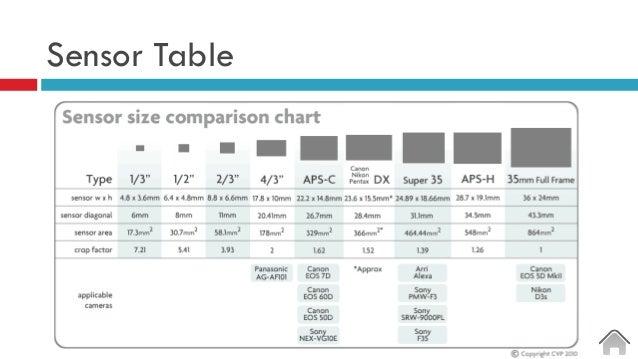 Sensor Table