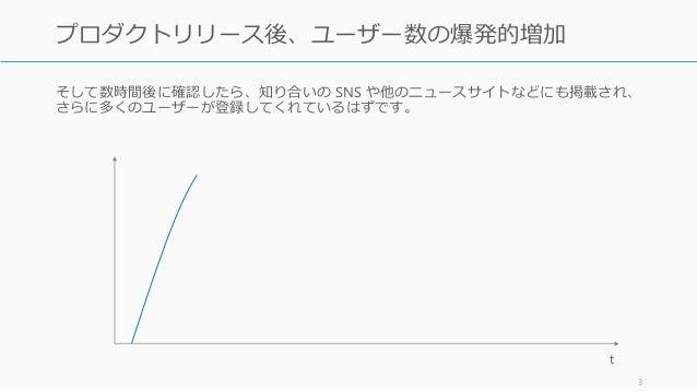 マーケティングを捨てよ、サポートへ出よう 事例から見るスタートアップ初期におけるユーザー獲得 Slide 3