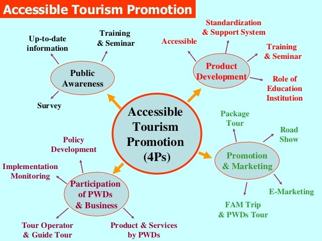 Tourism Experience: Experience Exchanges On Accessible Tourism