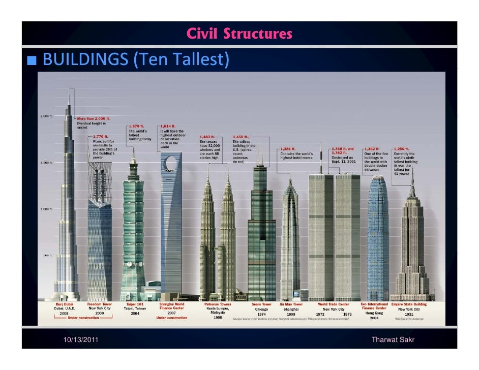 Civil Structures■ BUILDINGS(TenTallest)            (           )    10/13/2011                        Tharwat Sakr