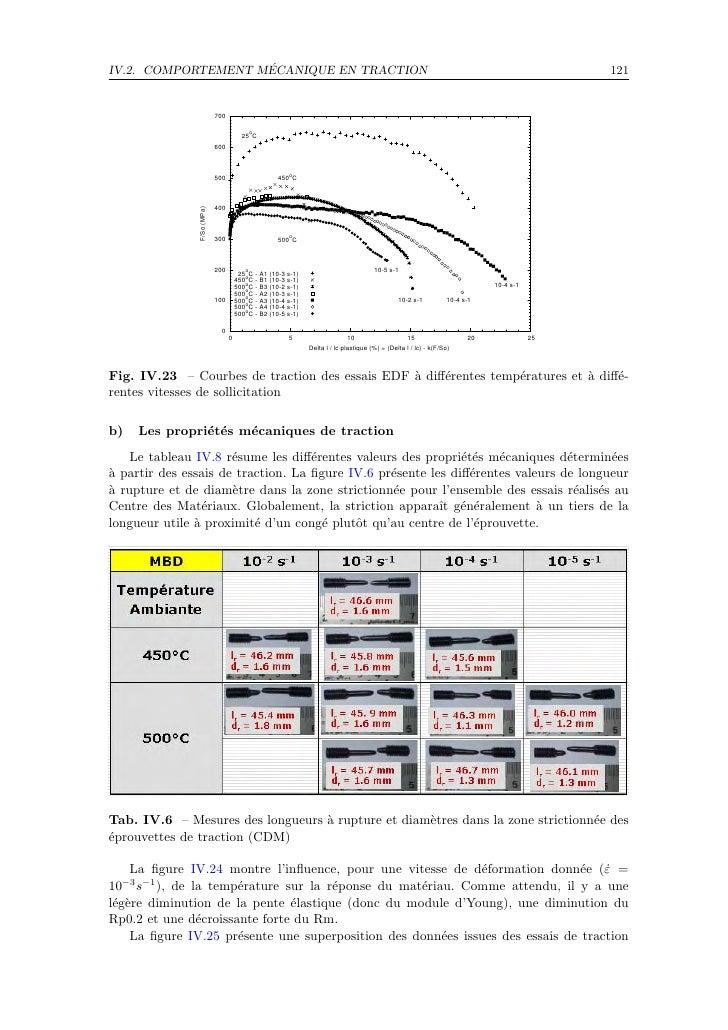 ´ IV.2. COMPORTEMENT MECANIQUE EN TRACTION                                                                                ...