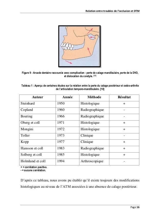 Relation entre troubles de l'occlusion et DTM  Figure 9 : Arcade dentaire raccourcie avec complication : perte de calage m...