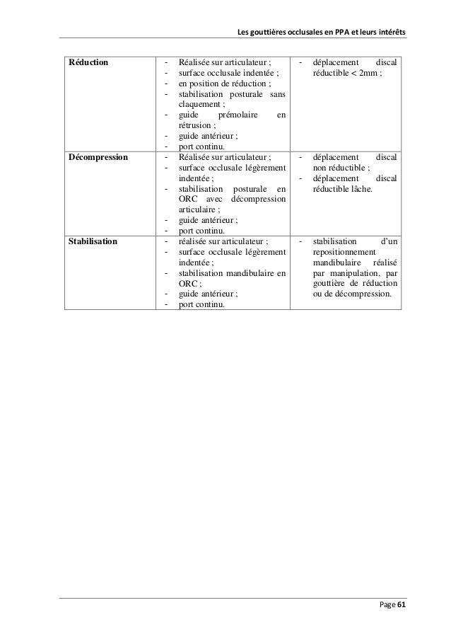 Les gouttières occlusales en PPA et leurs intérêts  Réduction  -  Décompression  -  Stabilisation  -  Réalisée sur articul...