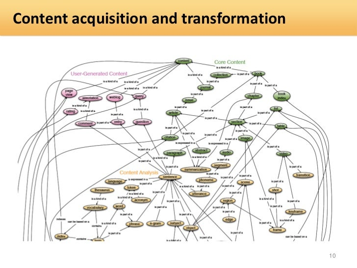 Content acquisition and transformation                                         10