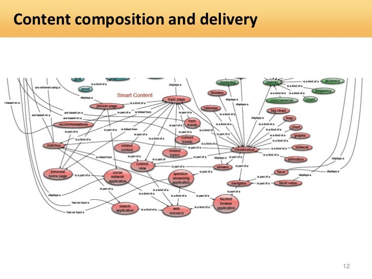 Content composition and delivery                                   12