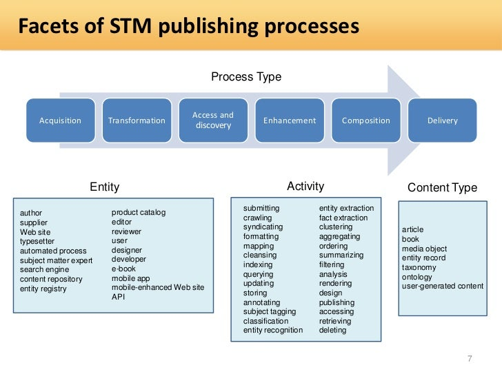 Facets of STM publishing processes                                                   Process Type                         ...
