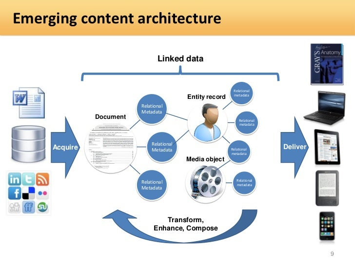 Emerging content architecture                                 Linked data                                                 ...
