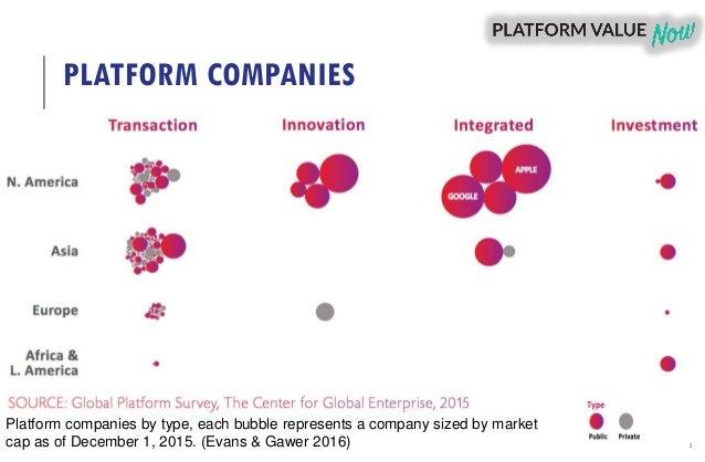 Transformative governance of adaptive digital platform ecosystems Slide 2