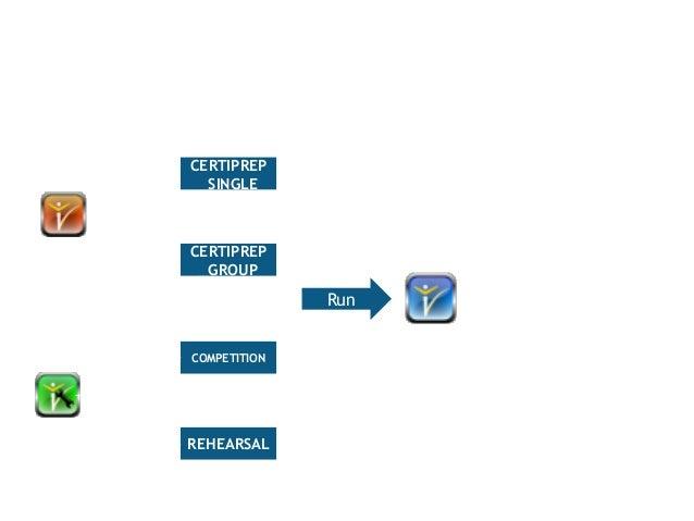 Mô tả hoạt động Certiport  CERTIPREP  _SINGLE  CERTIPREP  _GROUP  COMPETITION  REHEARSAL  Run  Certiprep  Học - luyện  tập...