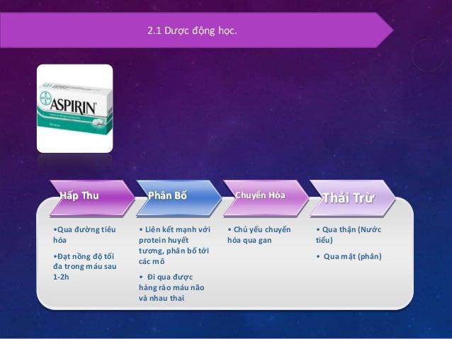 2.2 Chỉ định lâm sàng.  Aspirin  Dự phòng huyết khối tim mạch  Dự phòng đau thắt ngực  Dự phòng tái phát của cơn đột quỵ