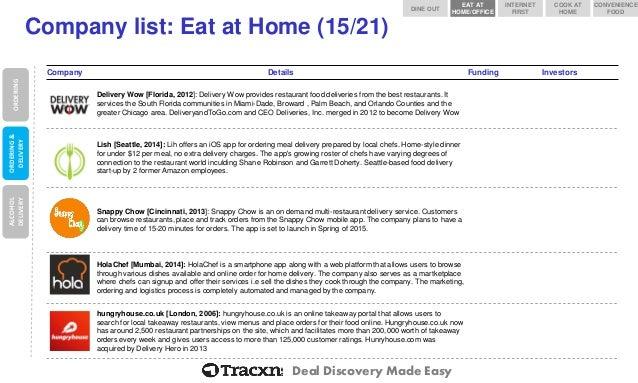 https://image.slidesharecdn.com/thudec04000000utc2014tracxn-foodtech-141207062025-conversion-gate02/95/tracxn-foodtech-startup-landscape-37-638.jpg?cb=1439533630