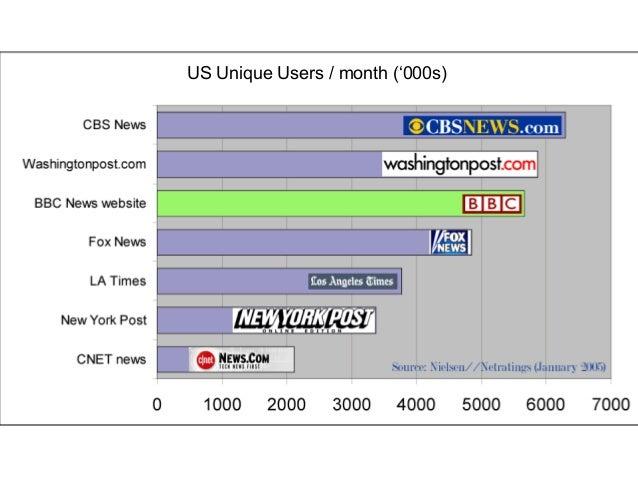 US Unique Users ('000s) 0 200 400 600 800 1000 1200 1400 1600 Independent Scotsman Atlanta Journal-Constitution Telegraph ...