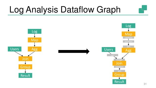 Data Analysis With Apache Flink