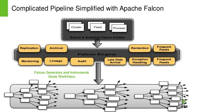 Page10 © Hortonworks Inc. 2011 – 2014. All Rights Reserved Complicated Pipeline Simplified with Apache Falcon Falcon Gener...