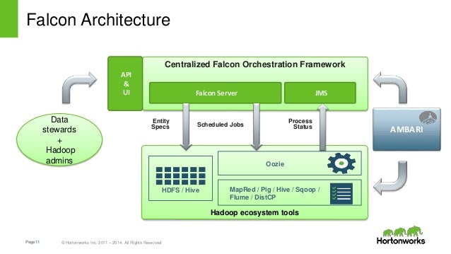 Page11 © Hortonworks Inc. 2011 – 2014. All Rights Reserved Falcon Architecture Centralized Falcon Orchestration Framework ...